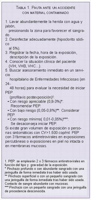 Manejo del paciente infeccioso en la consulta dental parte i manejo odontol gico del paciente - Liquido preseminal vih casos ...